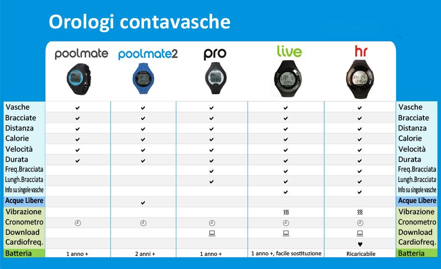 PoolMate 2 orologio contavasche tabella comparativa